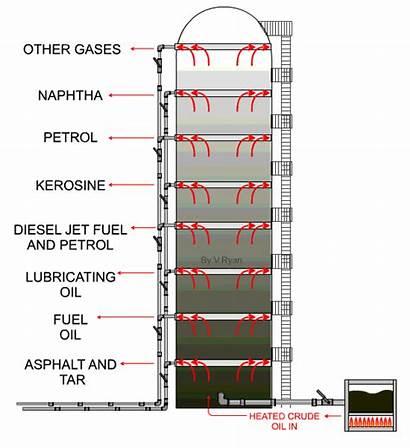 Oil Refinery Diesel Gabi Fuel Technologystudent Resistant