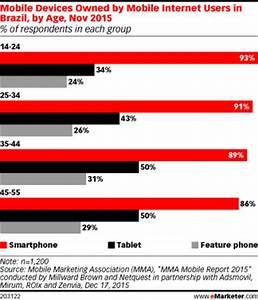 Smartphones Are Widely Adopted in Brazil - eMarketer