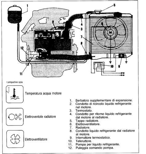 schema impianto riscaldamento fiat multipla fare di una mosca