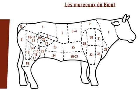 cuisiner une entrecote la viande groupe salers evolution
