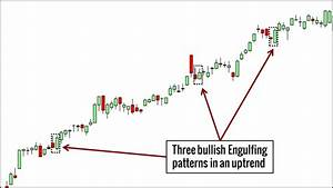 10 Price Action Candlestick Patterns You Must Know ...