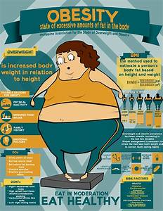 Pin On Obesity