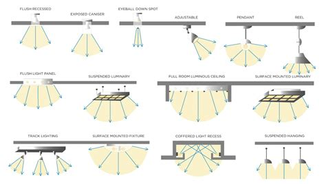 Types Of Light Fixtures by How To Set Up Your Retail Lighting In 4 Steps