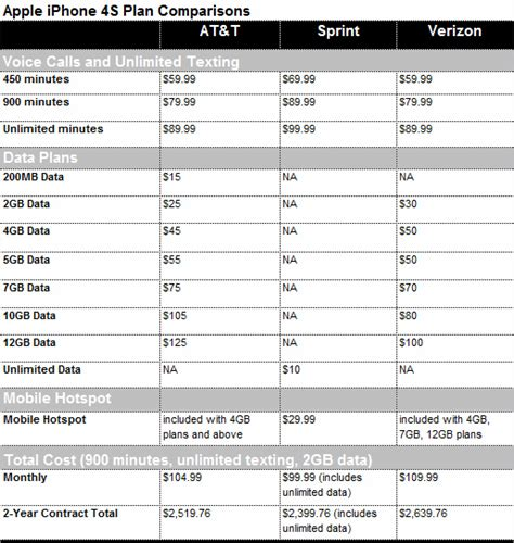 sprint plans for iphone data plans images