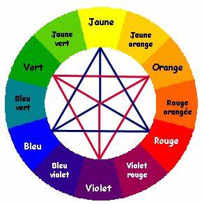 le cercle chromatique pour jouer avec ses tissus et ses With couleur chaude couleur froide 4 les bases de la peinture 1 la theorie des couleurs