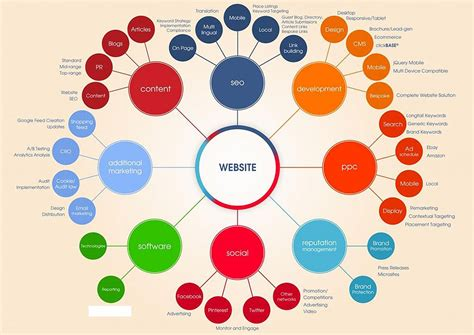 Top Search Engine Optimization by Seo Sem Ppc Services Seo Services Company Search