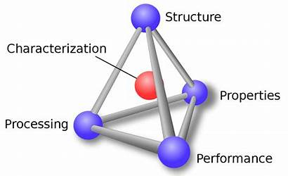 Science Materials Tetrahedron Processing Structure Performance Svg