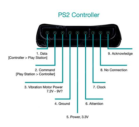 Playstation 2 Controller To Usb Wiring Diagram by Usb To Ps2 Wiring Diagram Usb Wiring Diagram