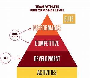 Performance Level Berechnen : sportmark performance levels edinburgh napier students 39 association ~ Themetempest.com Abrechnung