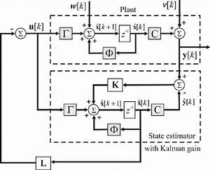 Closed Loop Feedback Gain Control System With Kalman