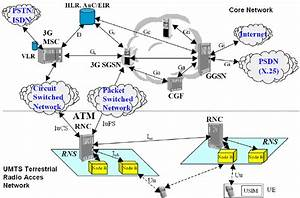 Basic Architecture Of A Umts Mobile Network  Release 99   From  11