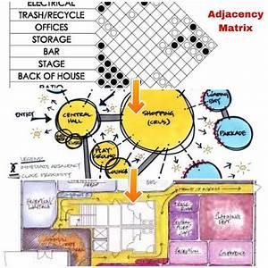 Process Drawing Order  Adjacency Matrix  Bubble Diagram