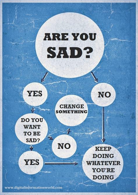 Are You Really Sad Visually