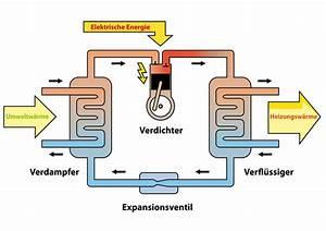 Luft Wasser Wärmepumpe Funktion : w rmepumpen ~ Orissabook.com Haus und Dekorationen
