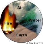 Welches Element Passt Zu Mir by Welches Element Bin Ich