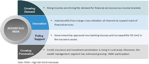 financial services  india sector overview market size