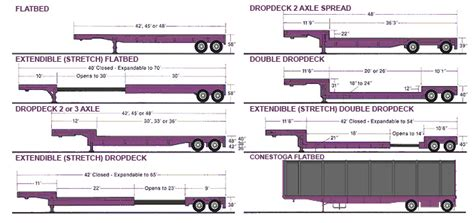 conestoga step deck dimensions flatbed trucking great western transportation