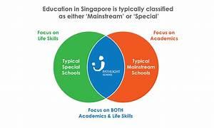 Autistic Careers Curriculum Framework Pathlight School