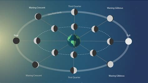 When the Earth, Moon and Sun Align – Watch the Skies