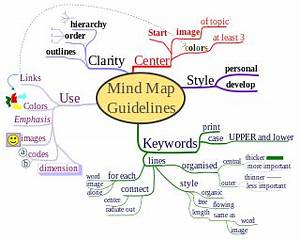 What is Mind Mapping? | Center for Students with Disabilities