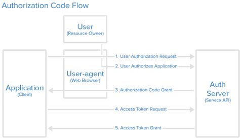 flow code authorization oauth oauth2 implicit diagram spring jwt grant authentication token works application access auth example vk protocol type