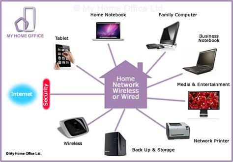 home office computer network wireless maidenhead