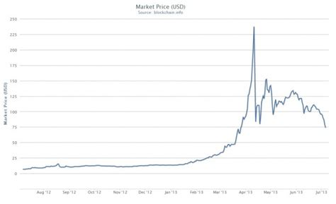bitcoins dollar exchange volume slips  virtual