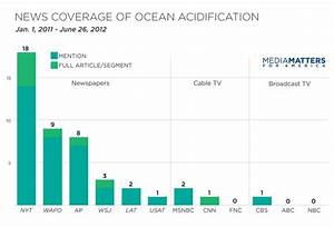 Kardashians Get 40 Times More News Coverage Than Ocean