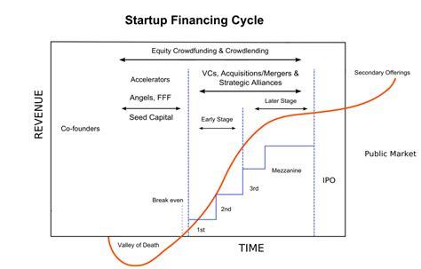 Ee  Venture Ee   Capital