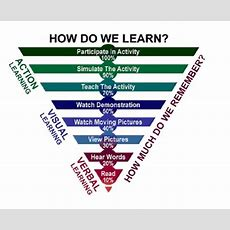 Dale Cone Of Learning Ppt  Cone Of Experience In