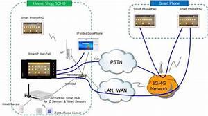 Smart Ip Wall Pad Solution