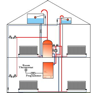 combi conversion   boiler diagrams attached