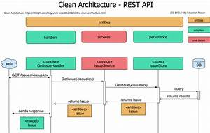 Clean Architecture For A Go Rest Api  U2013 S U00e9bastien Plisson