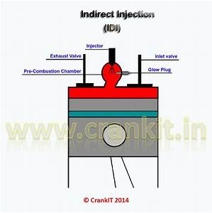 What Is Indirect Injection Technology In Engines