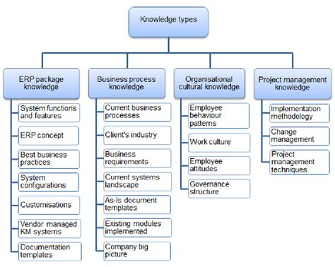 Knowledge Categorisation Business Process Knowledge Also