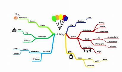 Mind Mapping Contoh Simple Map Dan Basics