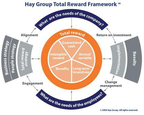 hay group total reward framework leadership