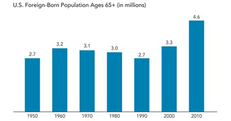 application post it bureau how many senior immigrants live in the u s