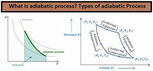What Is Adiabatic Process  Types Of Adiabatic Process