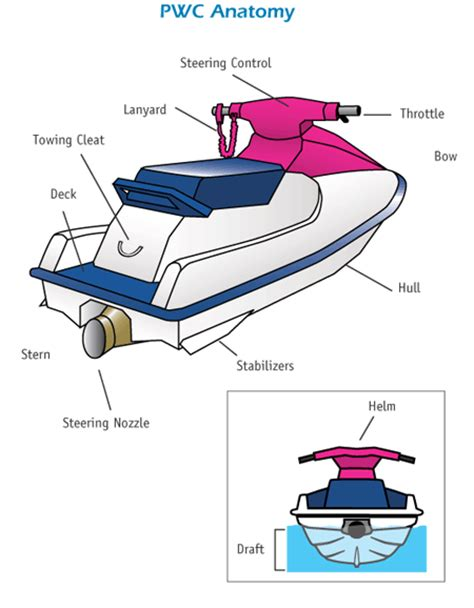 Boat Hull Anatomy by Pwc Jetski Personal Watercraft 7 Coastal Sea