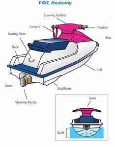 Pwc Jetski Personal Watercraft Training  7