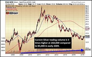 Dow Jones Index Vs Silver Trading Volume Says It All