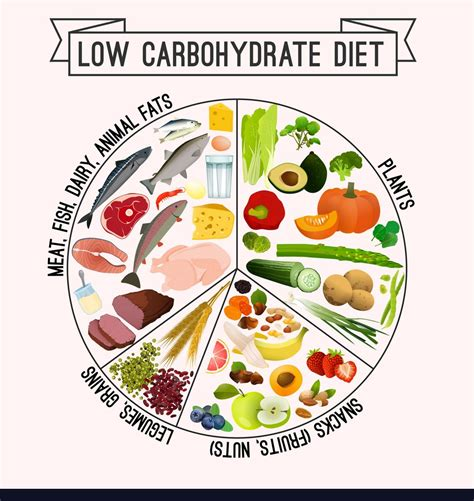 carb diet plan  improve  health natural