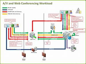 Lync Traffic Flow Diagrams    Lync Workloads And Ports