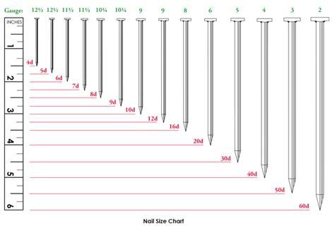 Nail Size Chart Accentbuild