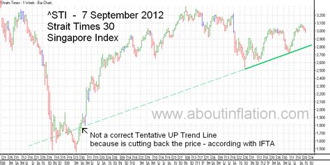 World Indices Trend Line 7 September 2012  About Inflation