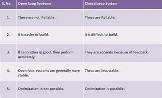 Open vs Closed Loop System