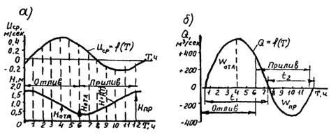 Приливный цикл это. что такое приливный цикл?