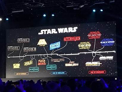 Timeline Wars Star Movies Upcoming Projects Shows