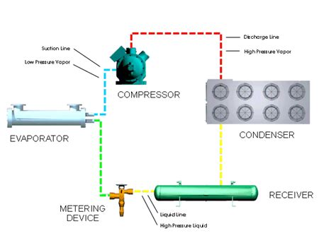 refrigeration principles and how a refrigeration system works berg chilling systems